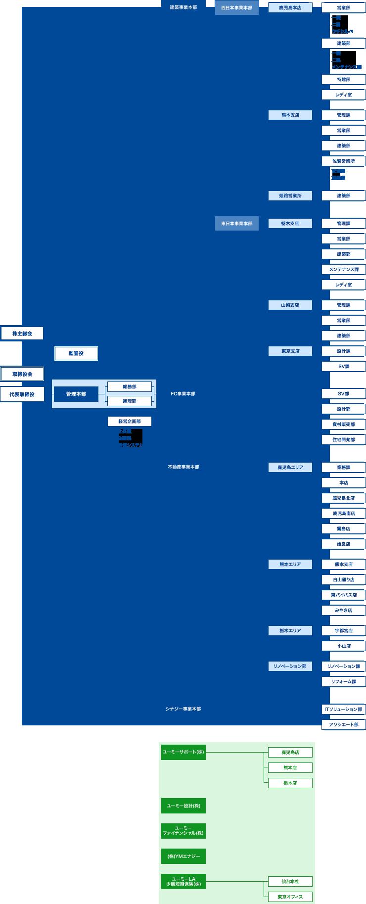 組織図 [2018.04]