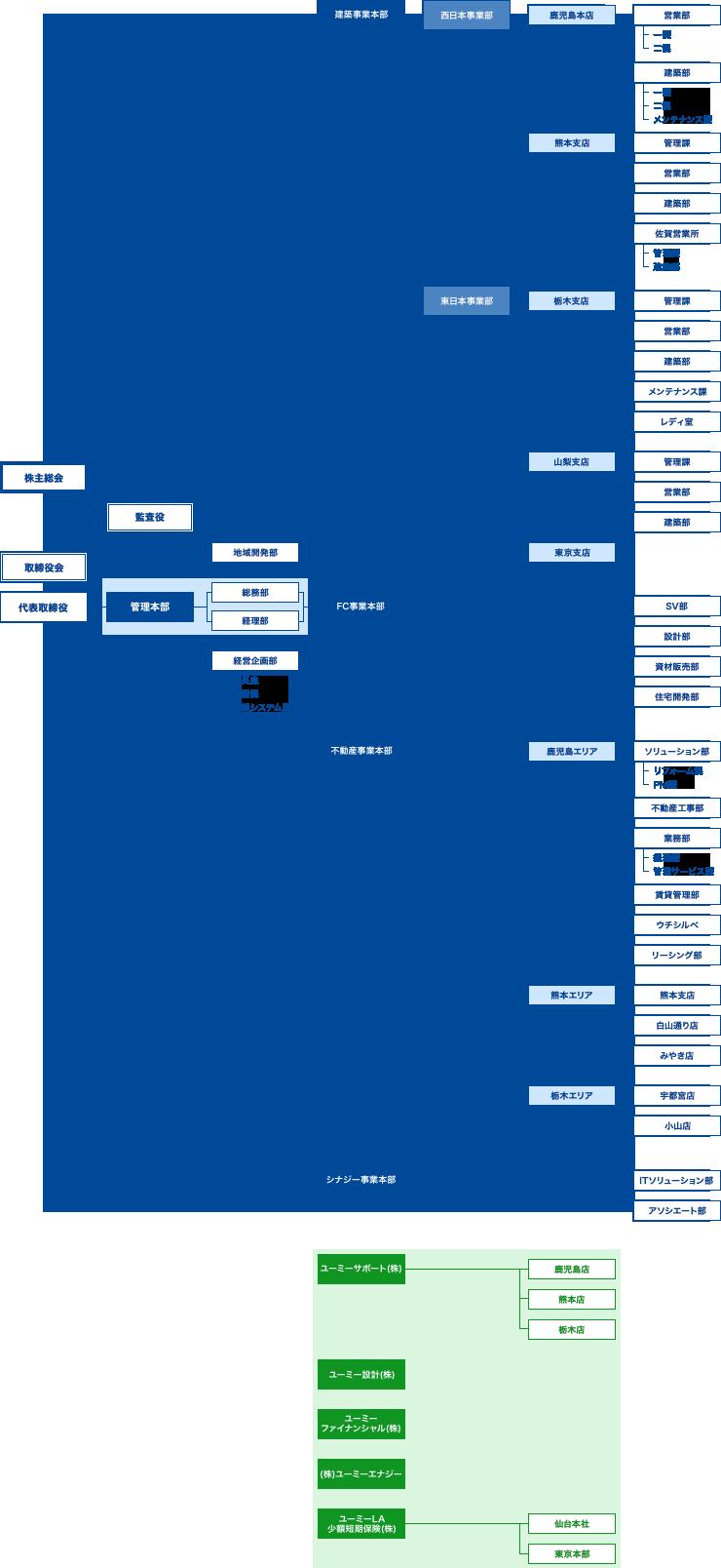 組織図 [2019.12]